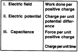 Plus Two Physics Chapter Wise Questions and Answers Chapter 2 Electric Potential and Capacitance 12