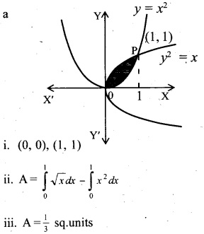 Plus Two Maths Chapter Wise Questions and Answers Chapter 8 Application of Integrals 5