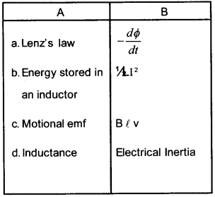 Plus Two Physics Chapter Wise Questions and Answers Chapter 6 Electromagnetic Induction 30