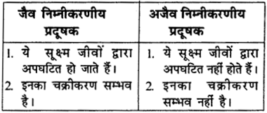 RBSE Solutions for Class 9 Science Chapter 13 pariyavaran 5