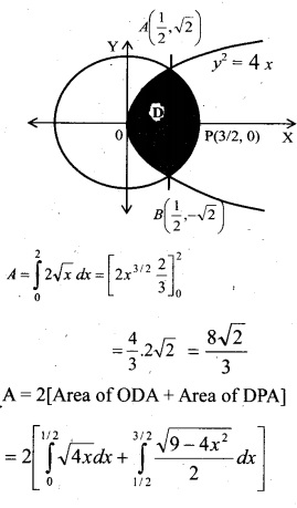 Plus Two Maths Chapter Wise Questions and Answers Chapter 8 Application of Integrals 14