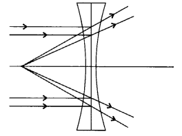 RBSE Solutions for Class 8 Science Chapter 14 Refraction of Light 8