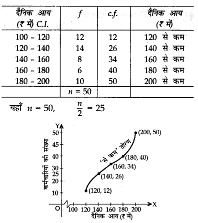 CBSE Sample Papers for Class 10 Maths in Hindi Medium Paper 3 S30.1