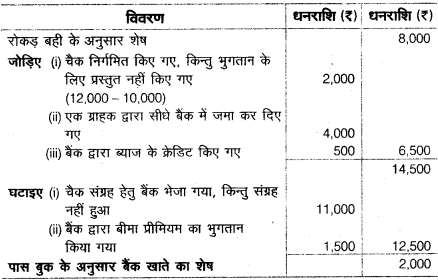 UP Board Solutions for Class 10 Commerce Chapter 3 7