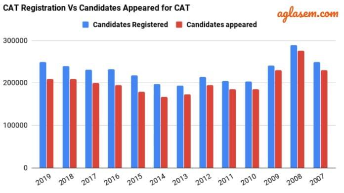 CAT Registration Trends - Candidates Appeared vs Registered