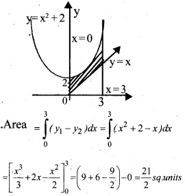 Plus Two Maths Chapter Wise Questions and Answers Chapter 8 Application of Integrals 10