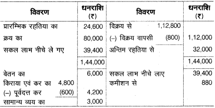 UP Board Solutions for Class 10 Commerce Chapter 2 21