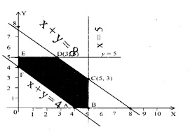Plus Two Maths Chapter Wise Questions and Answers Chapter 12 Linear Programming 21