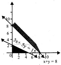 Plus Two Maths Chapter Wise Questions and Answers Chapter 12 Linear Programming 2