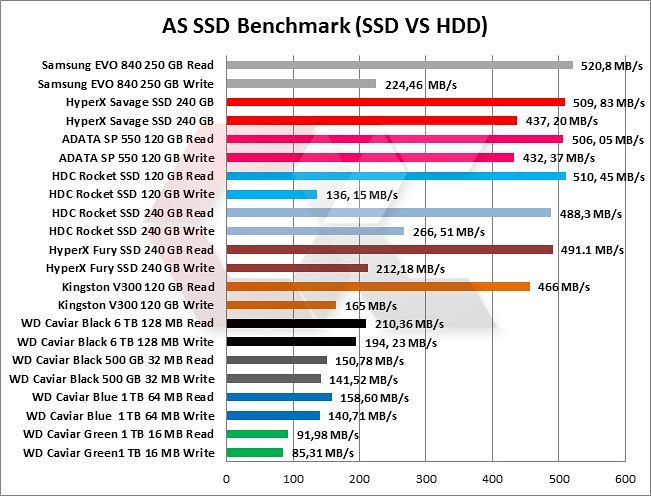 SDD-VS-HDD-OVerCluster