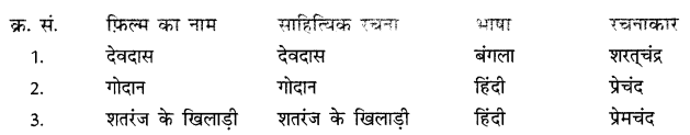 NCERT Solutions for Class 10 Hindi Sparsh Chapter 13 तीसरी कसम के शिल्पकार शैलेंद्र 1.1