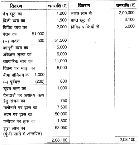UP Board Solutions for Class 10 Commerce Chapter 2 16