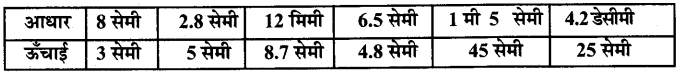 UP Board Solutions for Class 7 Maths Chapter 12 क्षेत्रमिति ( मेंसुरेशन) 17