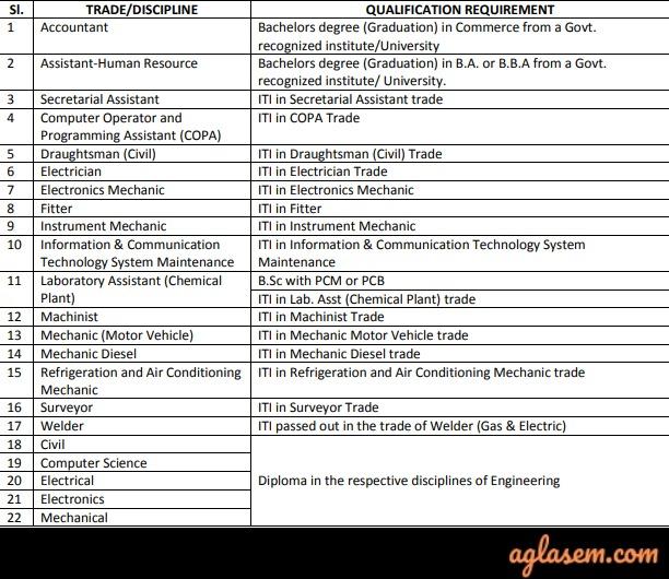 ONGC Apprentices Recruitment 2019 - Qualification Criteria