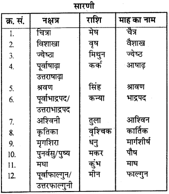 RBSE Solutions for Class 9 Science Chapter 12 aakashiy pinad avam bharathiy pamchang 1
