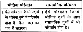 RBSE Solutions for Class 9 Science Chapter 2 पदार्थ की संरचना एवं अणु 5