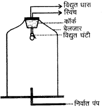 RBSE Solutions for Class 9 Science Chapter 11 ध्वनि 19