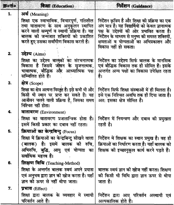 UP Board Solutions for Class 11 Pedagogy Chapter 1 Meaning, Definition, Importance, Need and Utility of Education (शिक्षा का अर्थ, परिभाषा, महत्त्व, आवश्यकता एवं उपयोगिता)