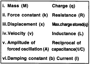Plus Two Physics Chapter Wise Questions and Answers Chapter 6 Electromagnetic Induction 5