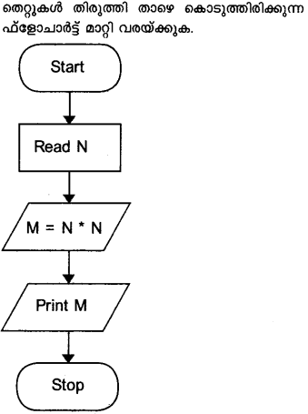 Plus One Computer Application Model Question Papers Paper