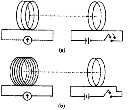 Plus Two Physics Chapter Wise Questions and Answers Chapter 6 Electromagnetic Induction 2