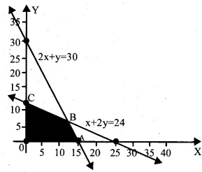 Plus Two Maths Chapter Wise Questions and Answers Chapter 12 Linear Programming 7