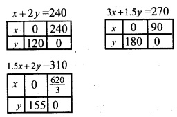 Plus Two Maths Chapter Wise Questions and Answers Chapter 12 Linear Programming 26