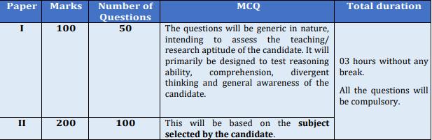 UGC NET 2019 (June) - Exam Pattern