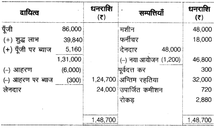UP Board Solutions for Class 10 Commerce Chapter 2 36