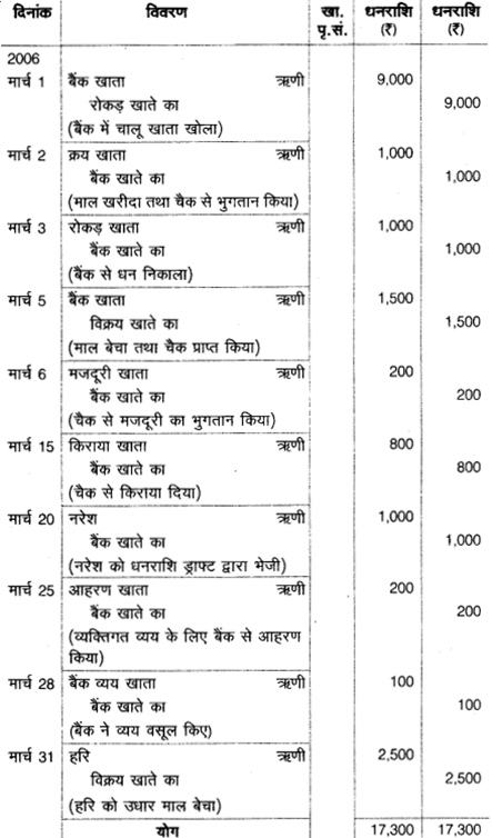 UP Board Solutions for Class 10 Commerce Chapter 4 7