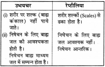 RBSE Solutions for Class 9 Science Chapter 7 Biodiversity 10