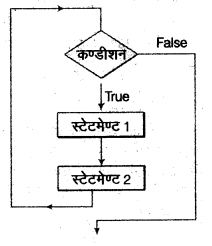 UP Board Solutions for Class 12 Computer Chapter 4 प्रोग्रामिंग अवधारणा 10