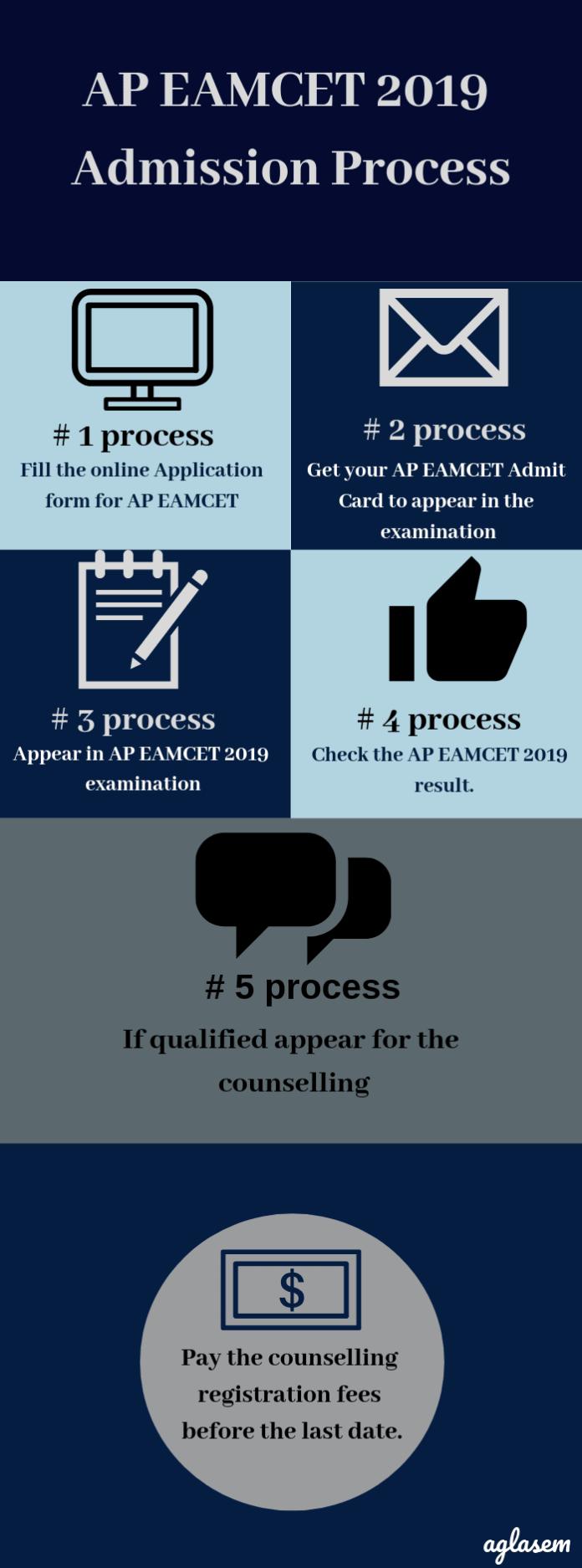 AP EAMCET 2019 Admission Process