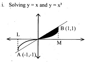 Plus Two Maths Chapter Wise Questions and Answers Chapter 8 Application of Integrals 17