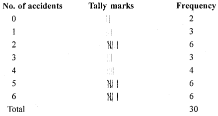 Selina Concise Mathematicsclass 6 ICSE Solutions -Data Handling (Including Pictograph and Bar Graph) - 6a