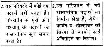 RBSE Solutions for Class 9 Science Chapter 2 पदार्थ की संरचना एवं अणु 6