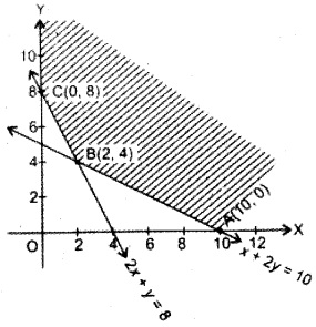 Plus Two Maths Chapter Wise Questions and Answers Chapter 12 Linear Programming 10