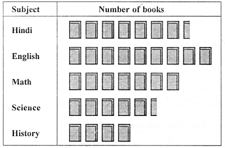 Selina ICSE Class 6 Maths Book Pdf Free Download -Data Handling (Including Pictograph and Bar Graph) - 5b