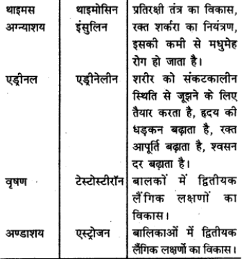 RBSE Solutions for Class 9 Science Chapter 8 Vital activities of living 46