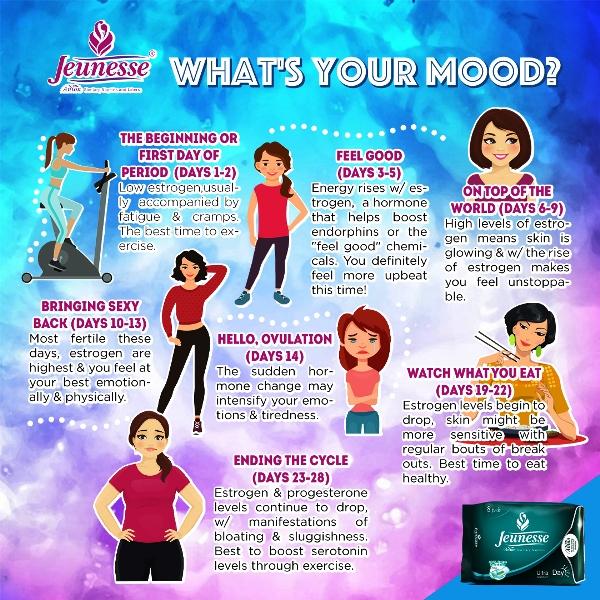 jeunesse anion monthly period infographic