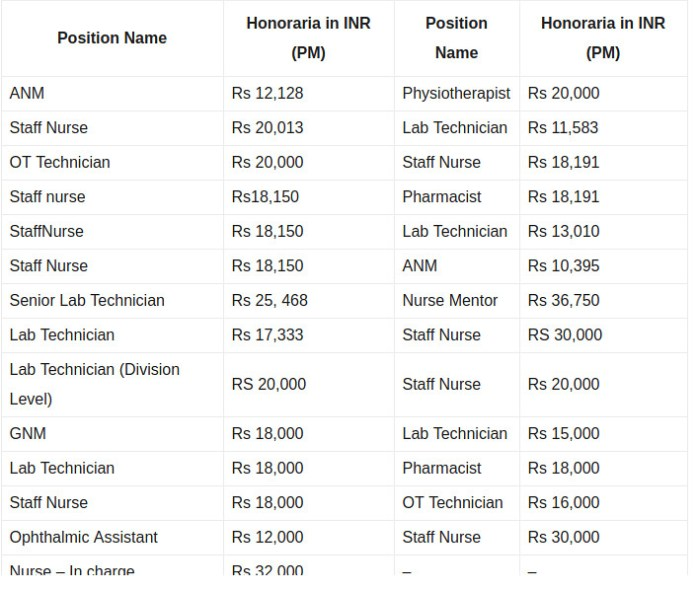 NHM Recruitment 2019 - Salary Detail