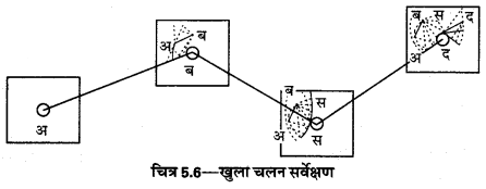 UP Board Solutions for Class 12 Geography Practical Work Chapter 5 Surveying Q.1.7