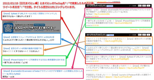 2012_05_10【日刊まぐにぃ】とTwilogの比較