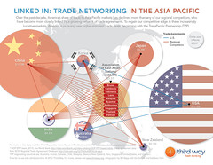 Linked In: Trade Networking In the Asia Pacific