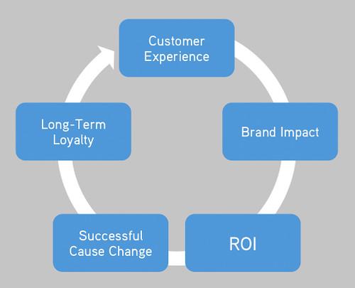 Cause Marketing Wheel