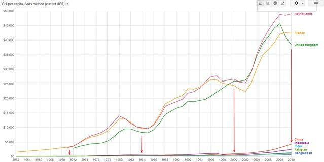 Colonies vs Masters in last 50 years