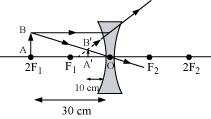 NCERT Solutions for Class 10 Science Chapter 10 Light