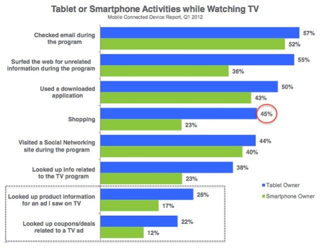 Chart -Tablet Or Smart Phone Activities While Watching TV