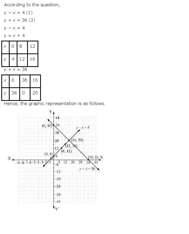 NCERT Solutions for Class 10 Maths Chapter 3