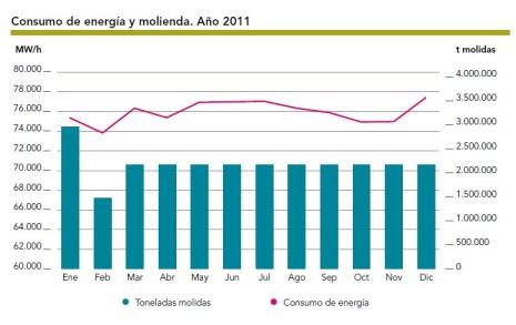 Consumo de energía y molienda en 2011